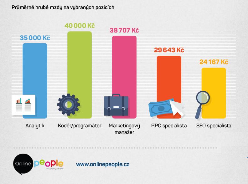infografika_prumer_hrube_mzdy