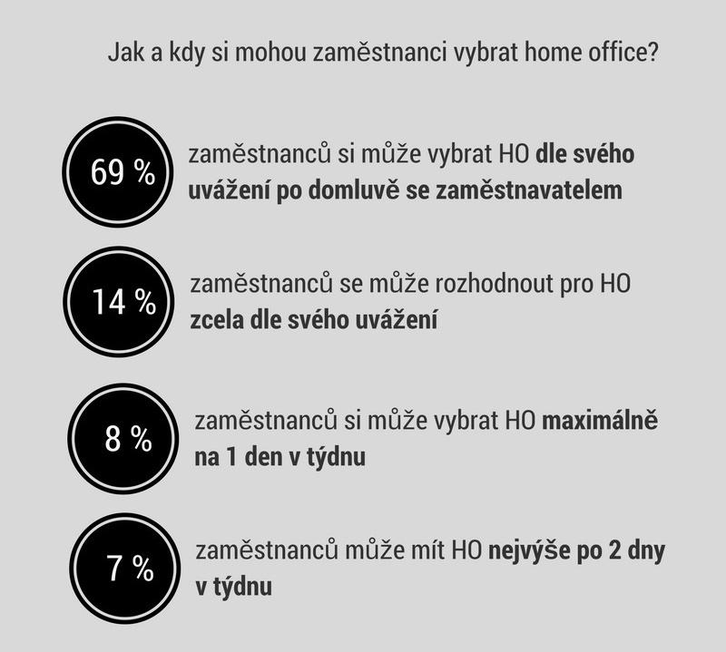 03_jak-a-kdy_vyber-ho_infografika_home-office-v-e-commerce